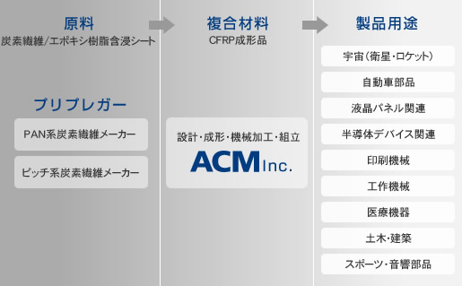 ACM Inc.のサプライチェーン